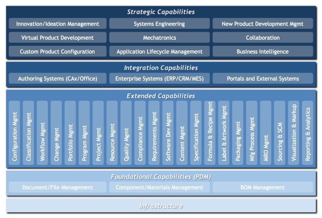 PLM Framework