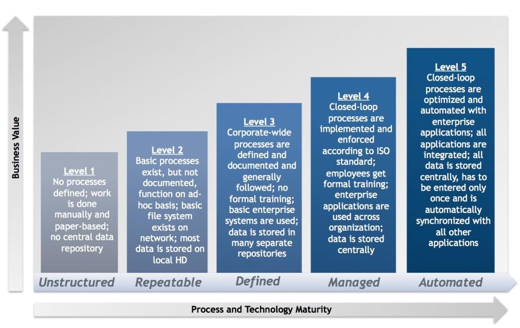 PLM Maturity - PLMadvisors