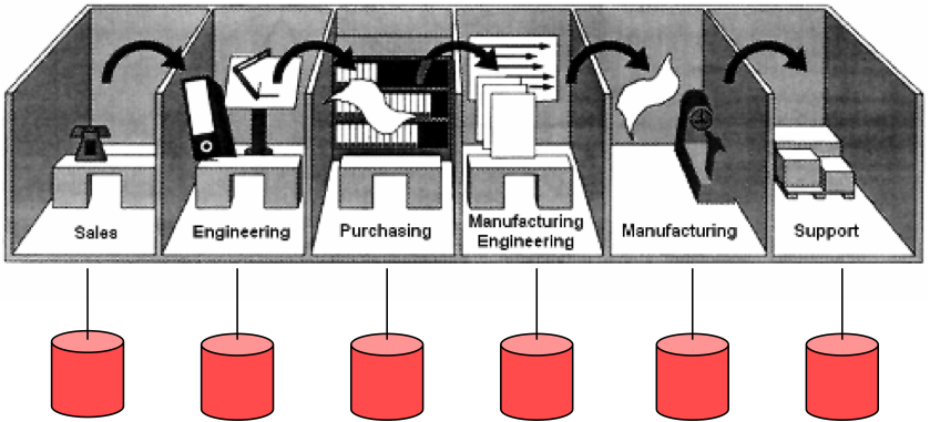 What is PLM - Serial Process