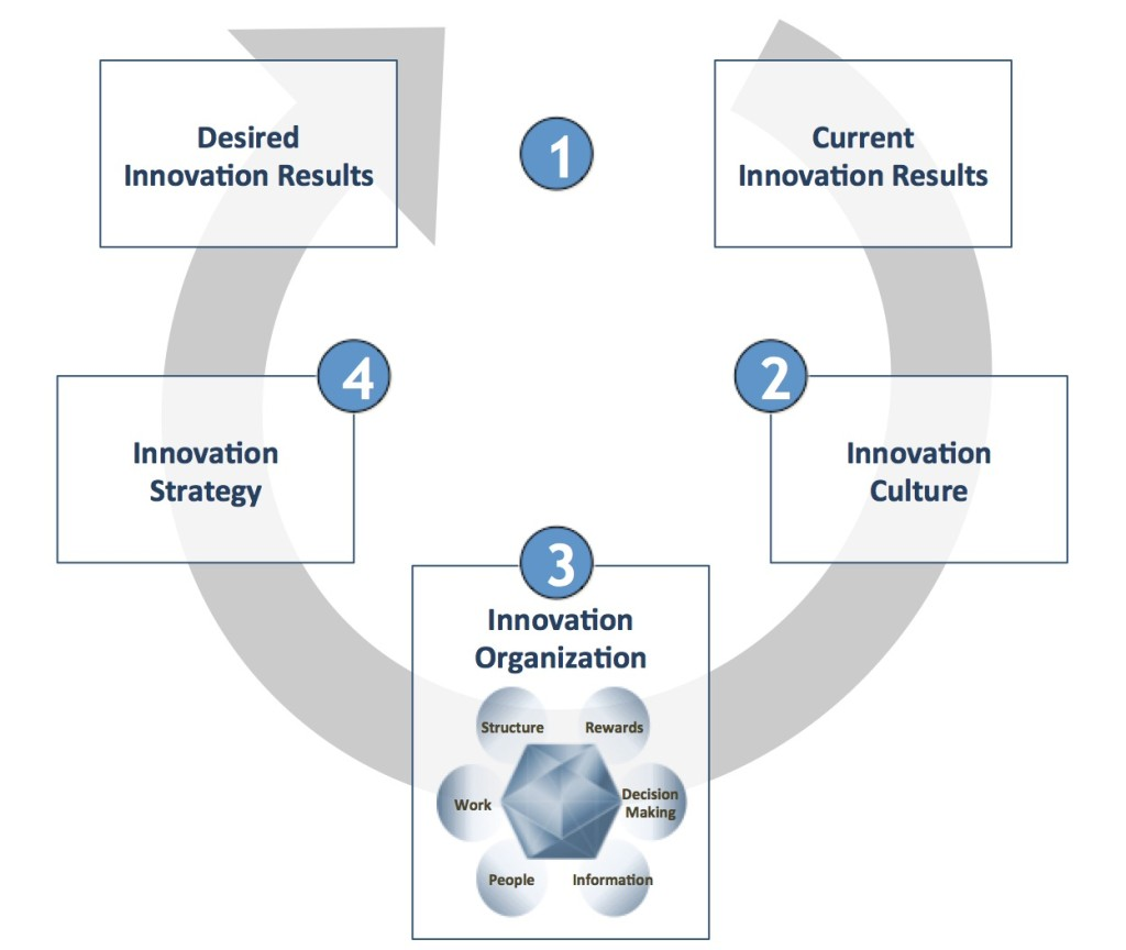 Innovation Performance Model