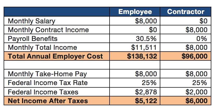 Employee-Contractor Income Table